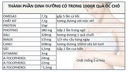 cong-dung-cua-qua-oc-cho-doi-voi-ba-bau-27401440815182.jpg