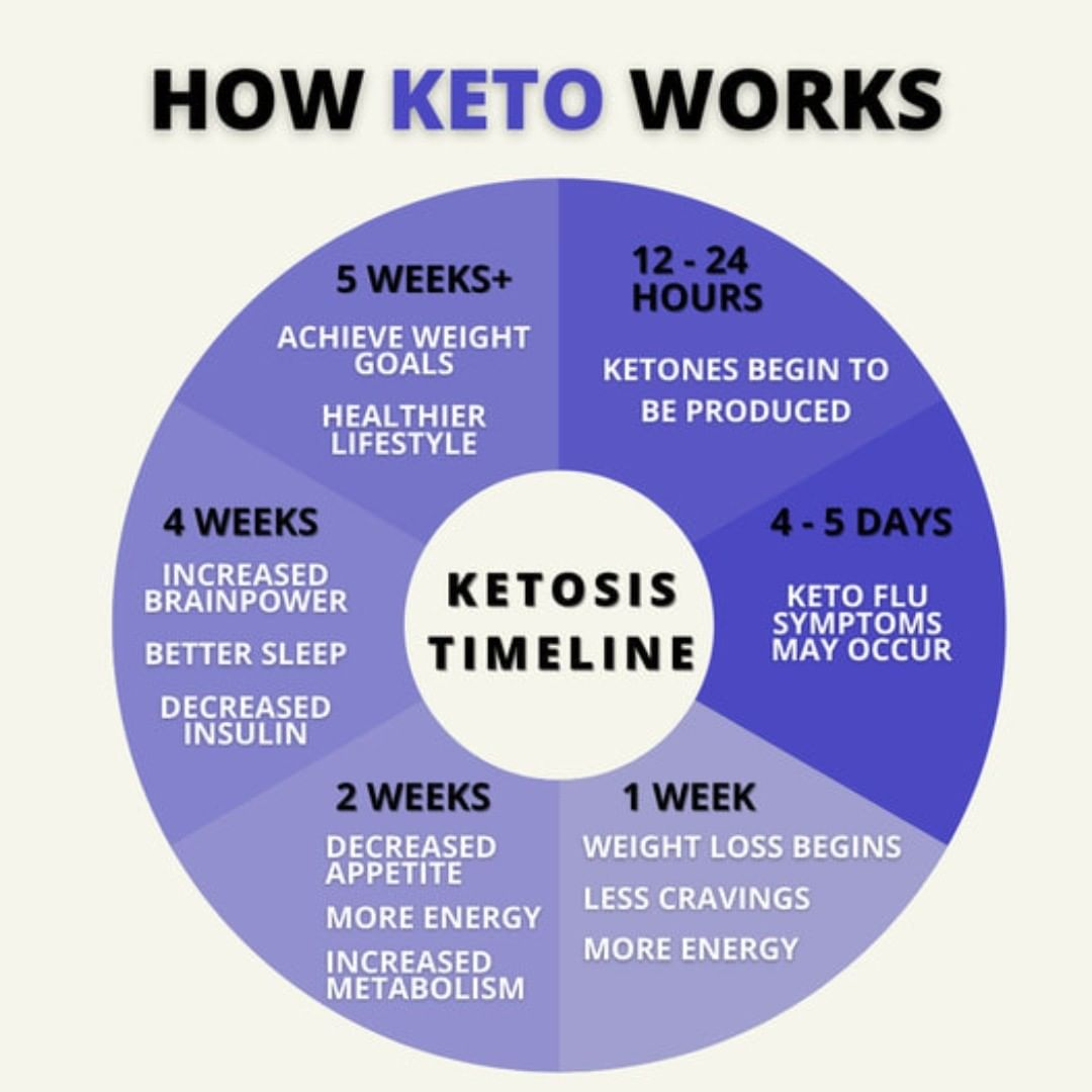 custom.keto.diet.results-235893470_376612327164885_3729170748522979762_n.jpg