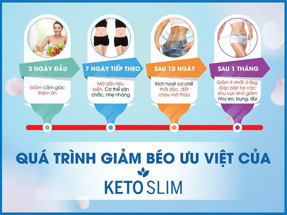 quá trình giảm cân của ketoslim.jpg